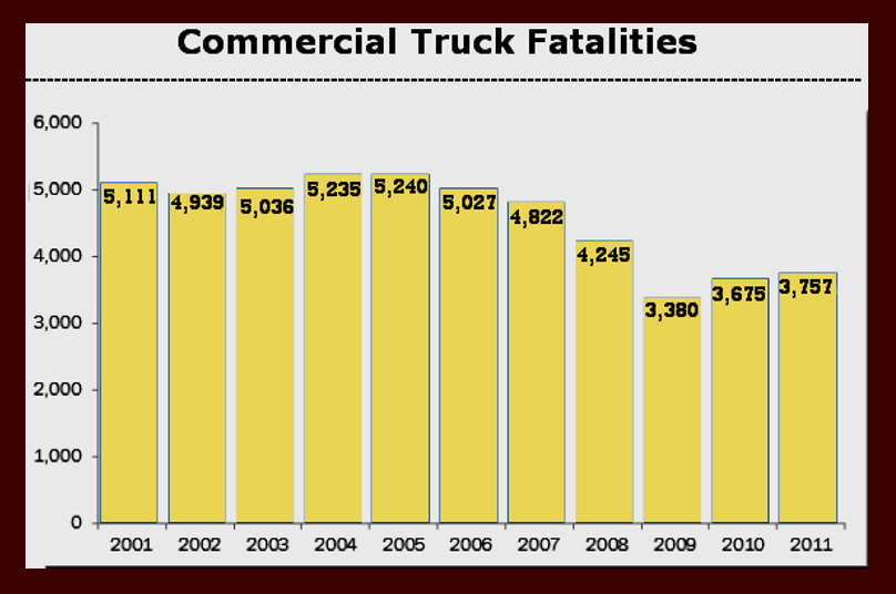 Commercial Truck Fatalities: 2001-2011